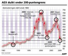 AFBEELDING: AEX duikt onder 200-puntengrens. TREFWOORDEN: beurs, kredietcrisis, geld, aandelen, handel, crisis, economie, financieel. FORMAAT: 100 x 82 mm. ANP INFOGRAPHICS. TIJD: 14:29 uur, 06-03-2009.