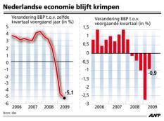 AFBEELDING: economische groei Nederland 2e kwartaal 2009. TREFWOORDEN: economie, groei, economisch, nederland, krimp, crisis, kredietcrisis, geld, financieel, financien. FORMAAT: 100 x 74 mm. TIJD: 10:05 uur, 13-08-2009.