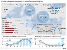 vluchtelingenstroom 2016