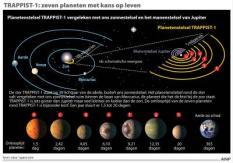 Planetenstelsel met zeven aardachtige planeten rond ster TRAPPIST-1. ANP INFOGRAPHICS