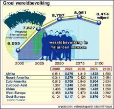 NLD-20010801-RIJSWIJK: INFOGRAFIEK groei wereldbevolking. ANP INFOGRAFIEKEN/ROB TACONIS-JEROEN LUIZINK